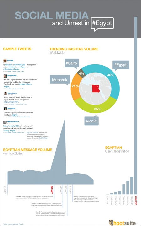 Egypt uprising 2011 infographic on twitter usage : Egypt Map